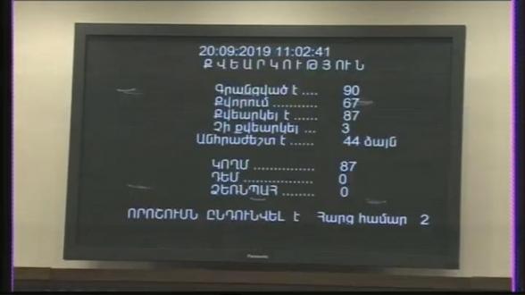 ԱԺ-ն միաձայն կողմ քվեարկեց հարկային օրենսգրքում փոփոխություններին
