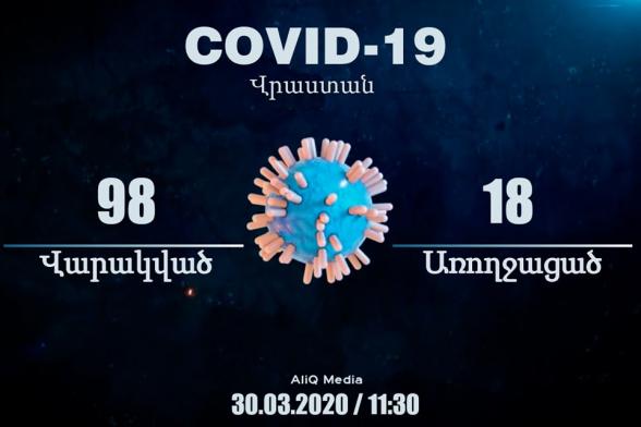 98 վարակված, 18 առողջացած. կորոնավիրուսը Վրաստանում. aliq.ge