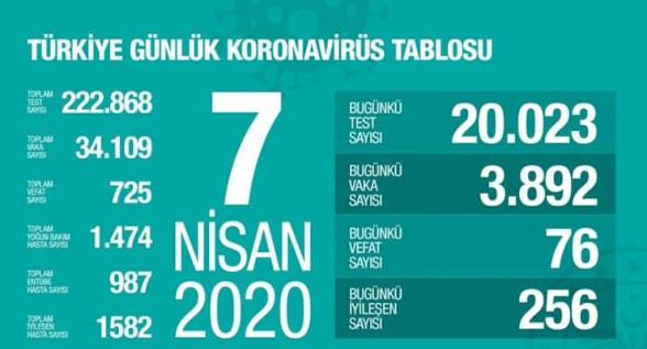 Թուրքիայում կորոնավիրուսից մահացածների թիվը հասել է 725-ի. ermenihaber