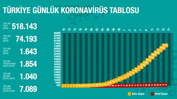 Թուրքիայում կորոնավիրուսից մահացածների թիվը հասել է 1643-ի. ermenihaber