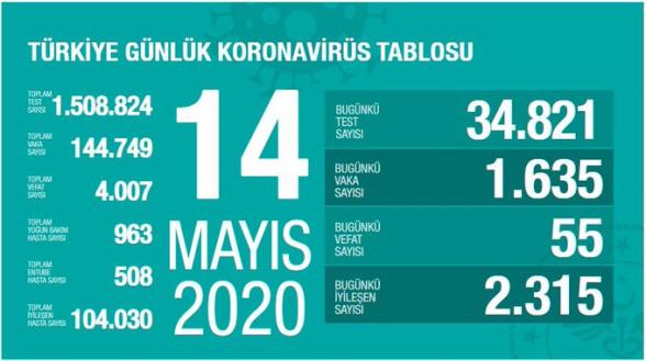 Թուրքիայում կորոնավիրուսից մահացածների թիվն անցել է 4 հազարը