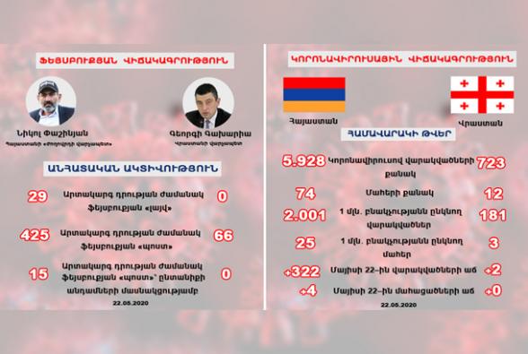 «Народный премьер» Армении VS премьер Грузии