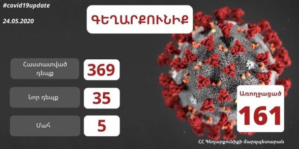 Գեղարքունիքում կորոնավիրուսի 35 նոր դեպք է հաստատվել․ 26 մարդ ապաքինվել է