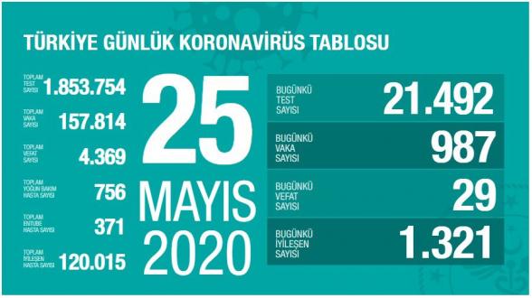 Թուրքիայում կորոնավիրուսից մահացել է ընդհանուր 4․369 մարդ