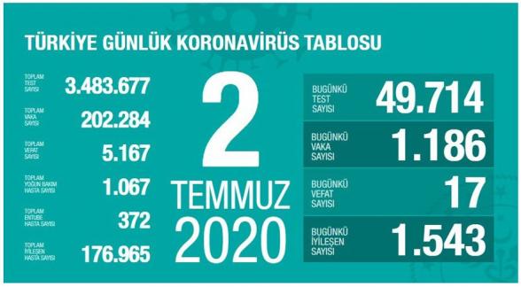 Թուրքիայում 1 օրում Covid-19-ի 1.186 դեպք է գրանցվել