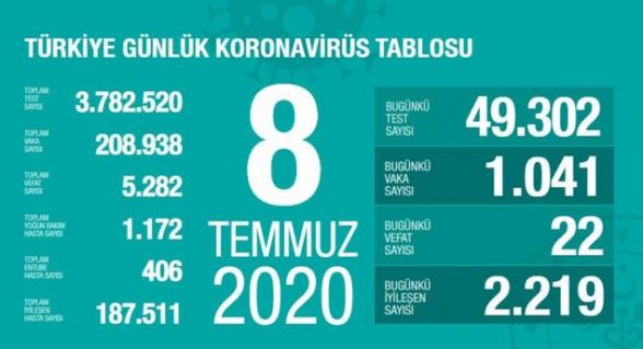 Թուրքիայում 1 օրում կորոնավիրուսից 22 մարդ է մահացել
