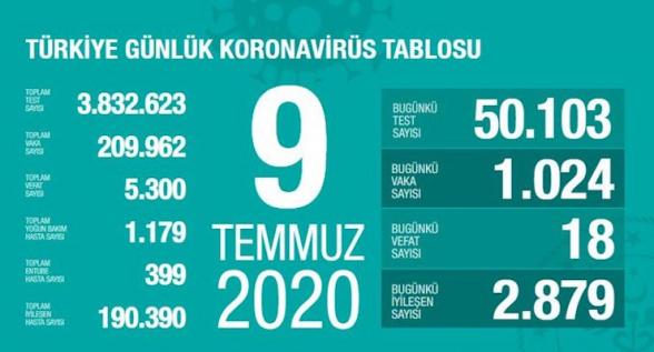 Թուրքիայում վերջին 24 ժամում կորոնավիրուսով վարակվածների թիվն ավելացել է 1024-ով
