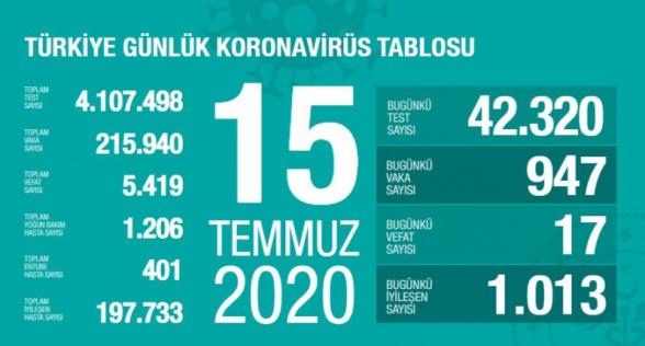Թուրքիայում 1 օրում Covid-19-ից 17 մարդ է մահացել