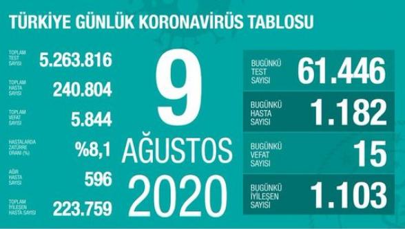Թուրքիայում 1 օրում Covid-19-ի 1.182 դեպք է գրանցվել