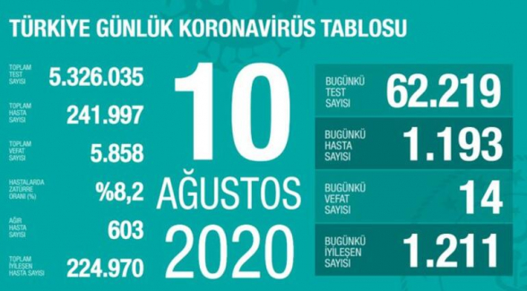 Թուրքիայում Covid-19-ից մահացածների թիվն անցել է 5․850-ը