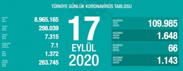 Թուրքիայում 1 օրում կորոնավիրուսից մահացել է 66 մարդ