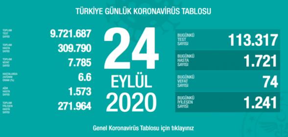 Թուրքիայում օրեցօր աճում են կորոնավարակից մահացության դեպքերը