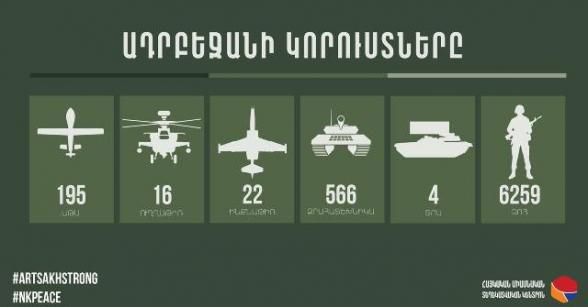 Обновленные данные о потерях Азербайджана – инфографика