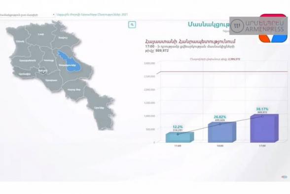 На 17:00 явка избирателей на выборах в Армении составила 38,17%